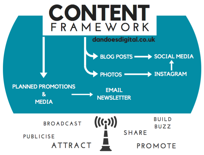 the-content-framework